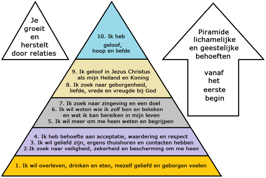Piramide geestelijke behoeften