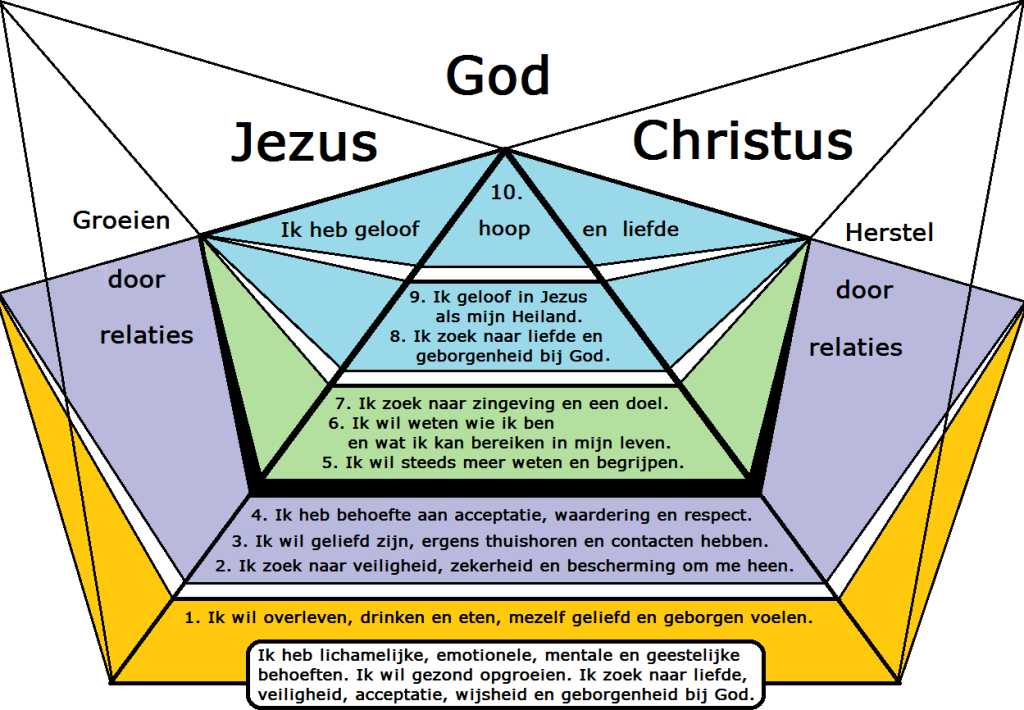 Piramide vervulling geestelijke behoeften