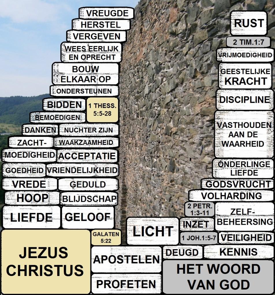 Geestelijke bouwstenen voor het geloofsleven
