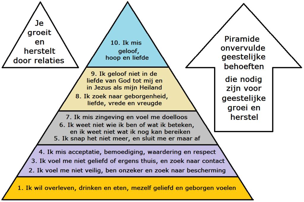 Piramide onvervulde geestelijke behoeften